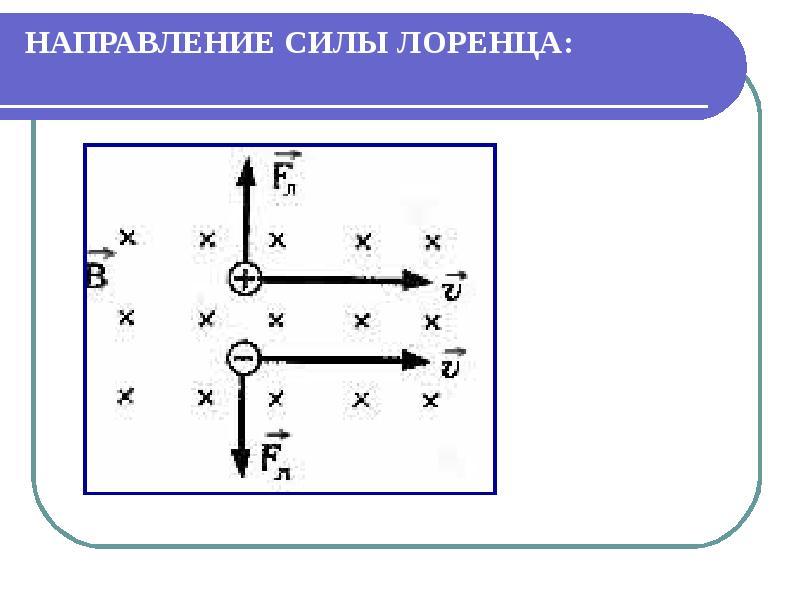 Магнитное поле, его характеритики, виды, слайд 29
