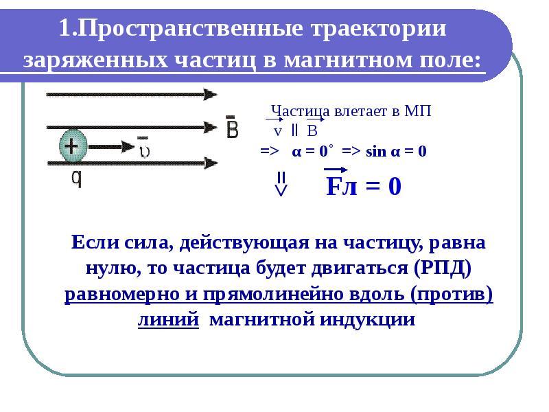 1. Пространственные траектории заряженных частиц в магнитном поле: Частица влетает в МП v ll B =>