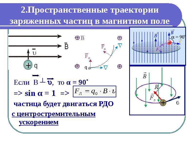 2. Пространственные траектории заряженных частиц в магнитном поле Если В ┴ , то α = 90˚ => sin α