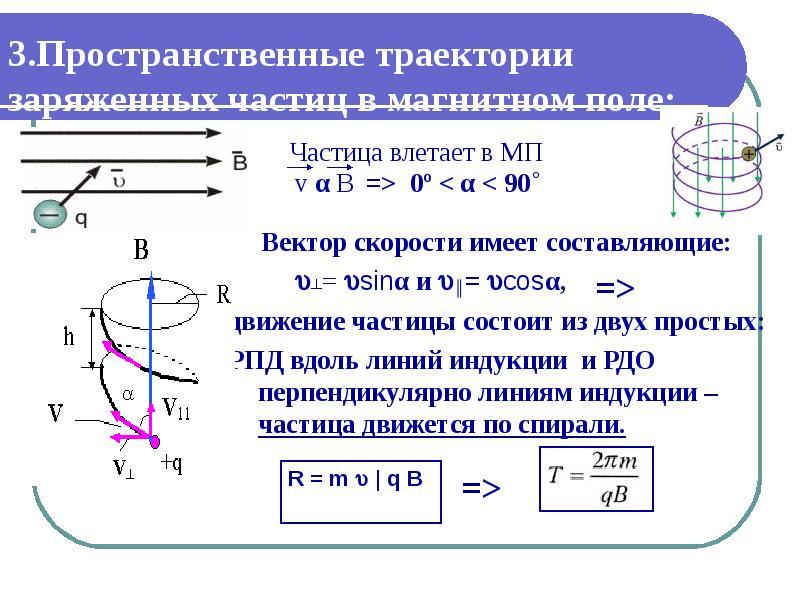 3. Пространственные траектории заряженных частиц в магнитном поле: Вектор скорости имеет составляющи