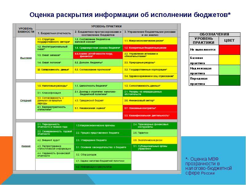 Реформирование бюджетного процесса. Комплексные изменения в системе государственного управления, слайд 12