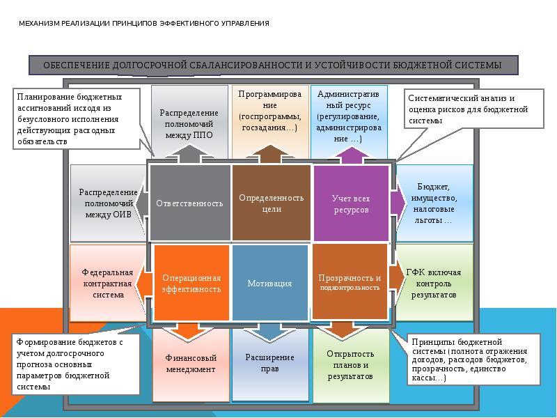 Механизм реализации принципов эффективного управления