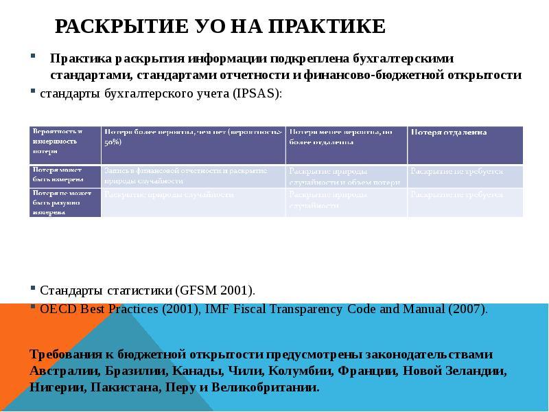 Раскрытие УО на практике Практика раскрытия информации подкреплена бухгалтерскими стандартами, станд