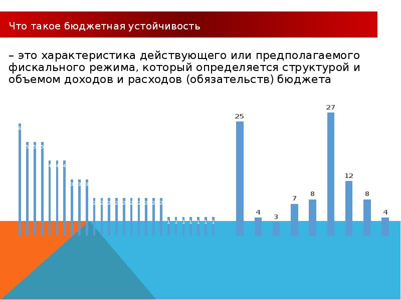 Реформирование бюджетного процесса. Комплексные изменения в системе государственного управления, слайд 28