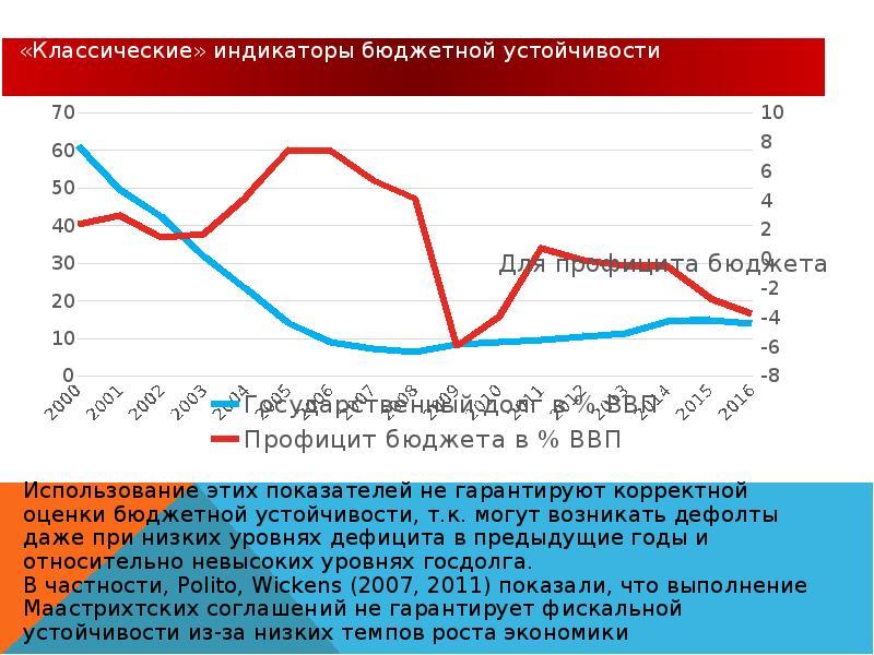Реформирование бюджетного процесса. Комплексные изменения в системе государственного управления, слайд 29