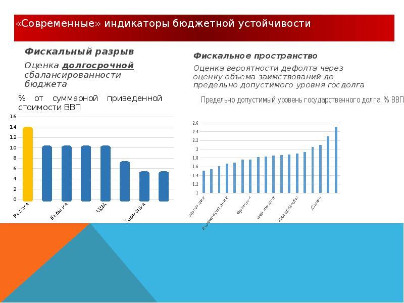 Реформирование бюджетного процесса. Комплексные изменения в системе государственного управления, слайд 31