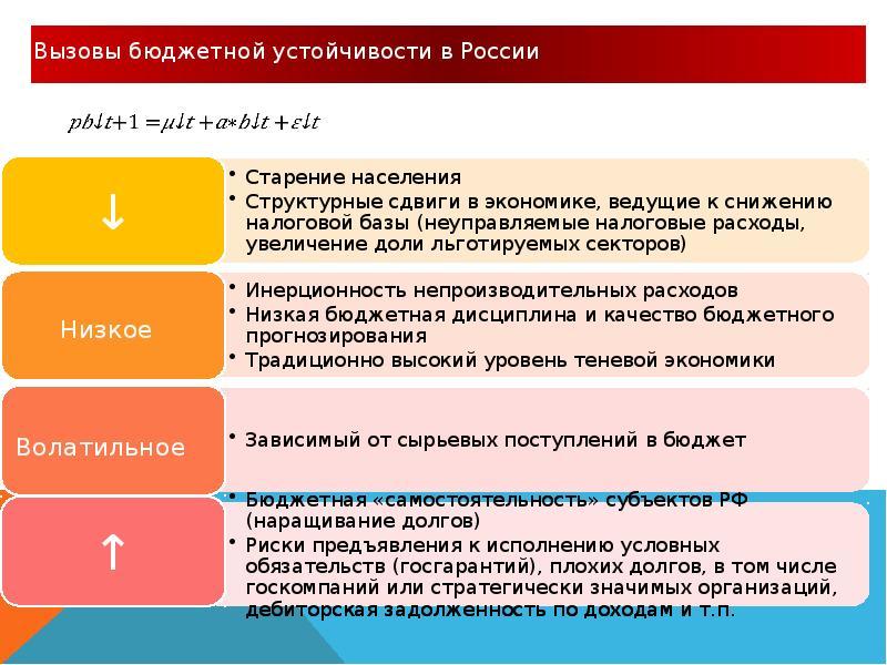 Реформирование бюджетного процесса. Комплексные изменения в системе государственного управления, слайд 32