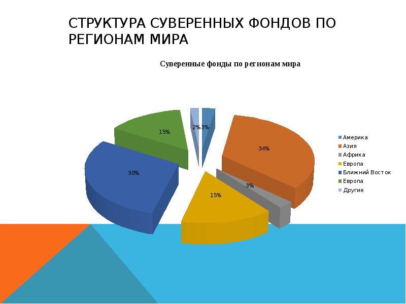 Структура суверенных фондов по регионам мира