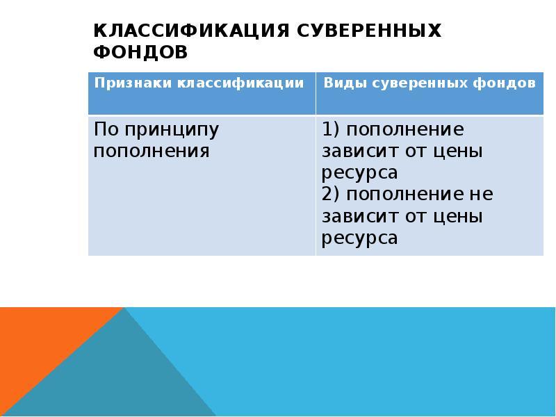 Классификация суверенных фондов