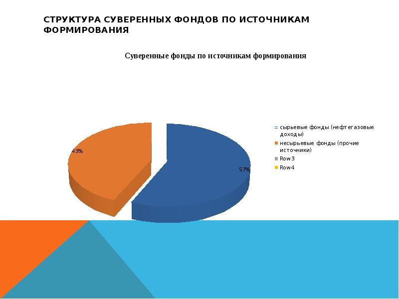 Структура суверенных фондов по источникам формирования
