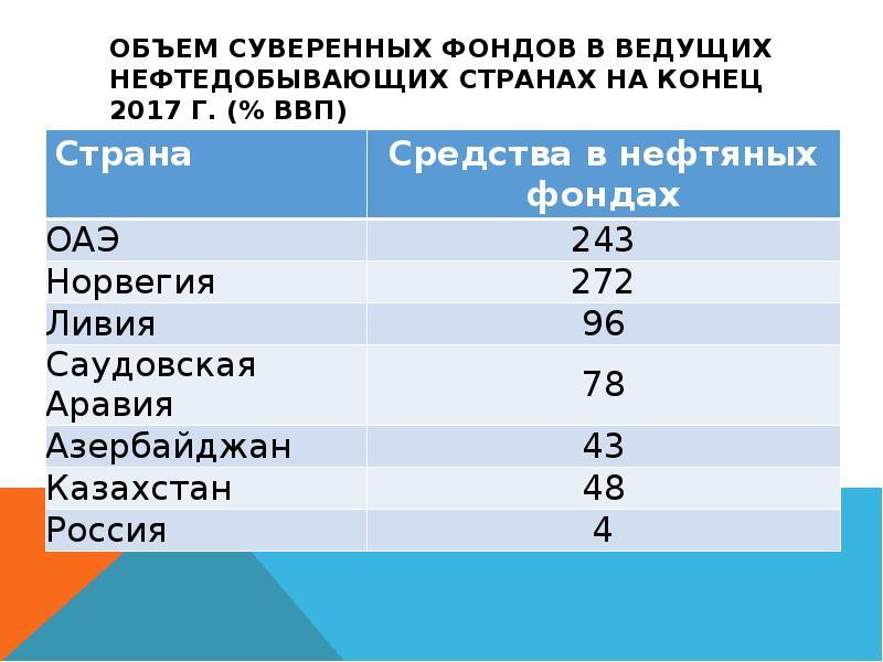 Объем суверенных фондов в ведущих нефтедобывающих странах на конец 2017 г. (% ВВП)