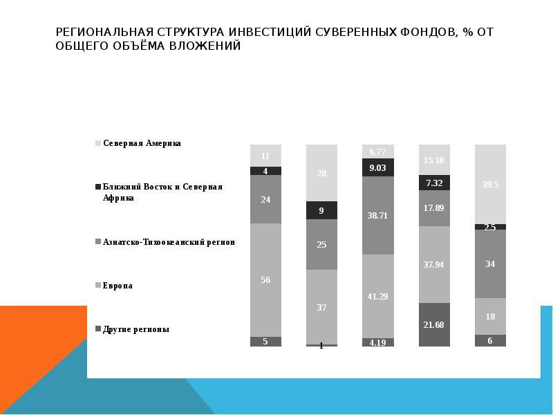 Региональная структура инвестиций суверенных фондов, % от общего объёма вложений