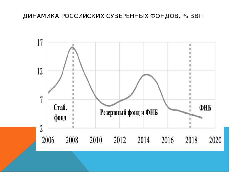 Динамика российских суверенных фондов, % ВВП