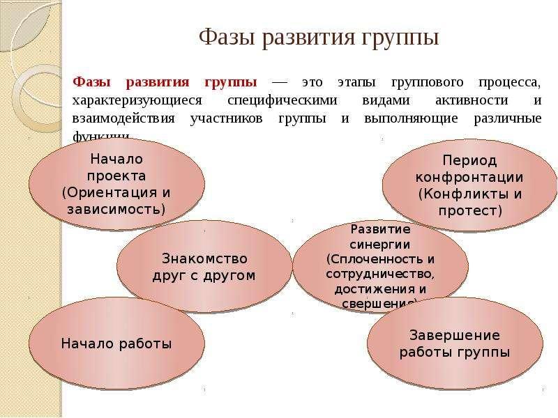 Фазы развития группы Фазы развития группы — это этапы группового процесса, характеризующиеся специфи