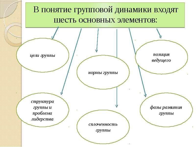 В понятие групповой динамики входят шесть основных элементов: В понятие групповой динамики входят ше