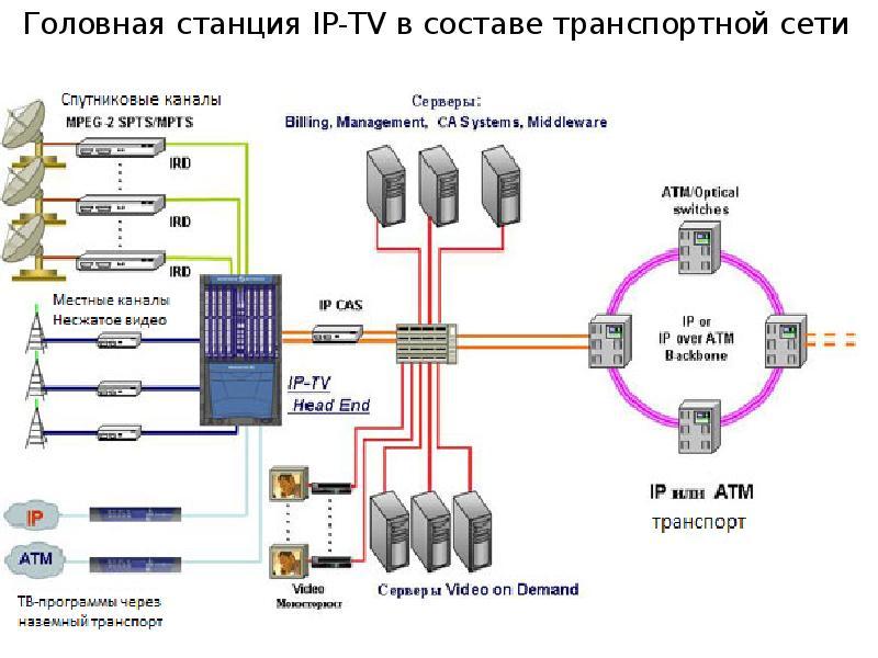 Технология цифрового телевидения, слайд 7
