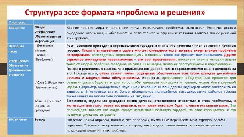 Написание эссе по русскому языку и литературе выпускниками школ, слайд 7