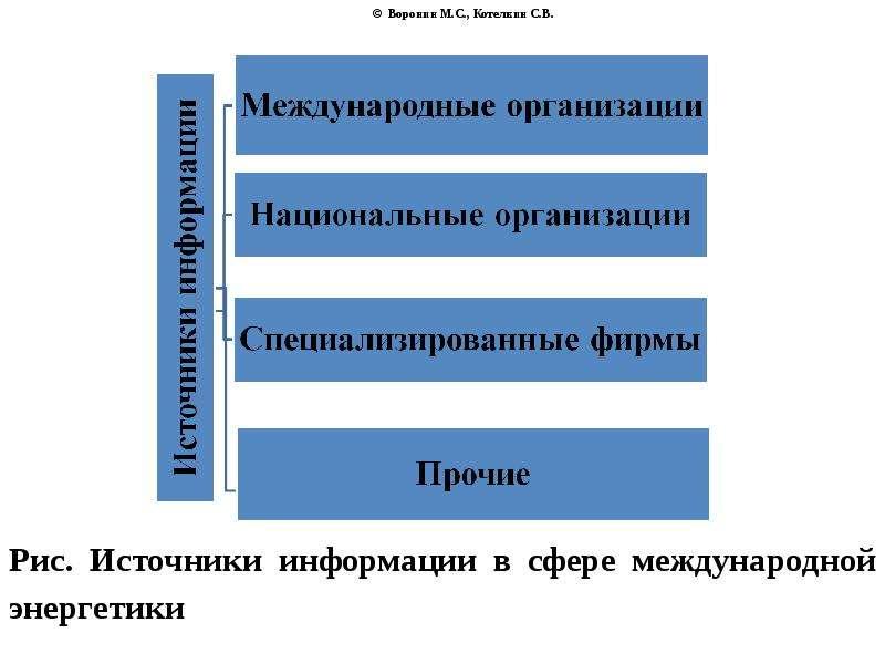 © Воронин М. С. , Котелкин С. В. Рис. Источники информации в сфере международной энергетики