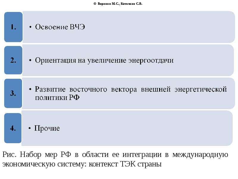 © Воронин М. С. , Котелкин С. В.