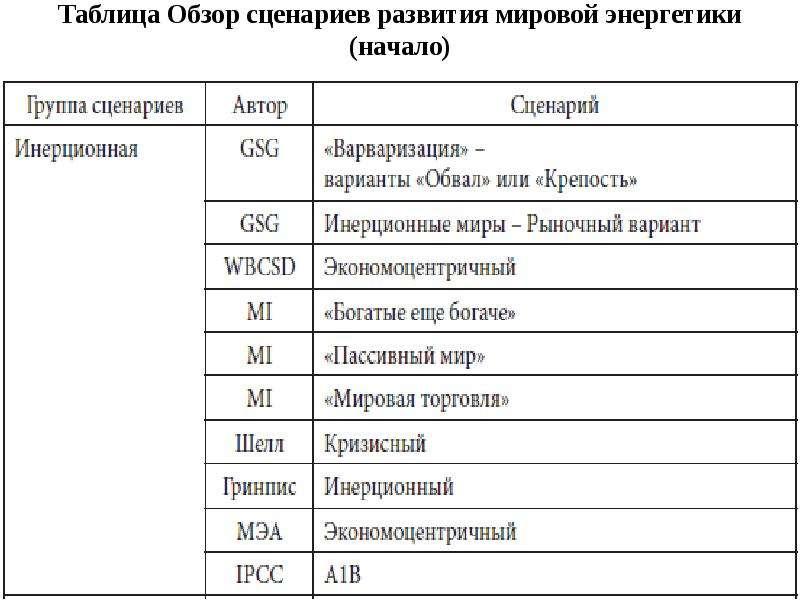 Таблица Обзор сценариев развития мировой энергетики (начало)