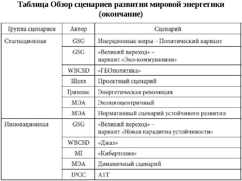 Таблица Обзор сценариев развития мировой энергетики (окончание)