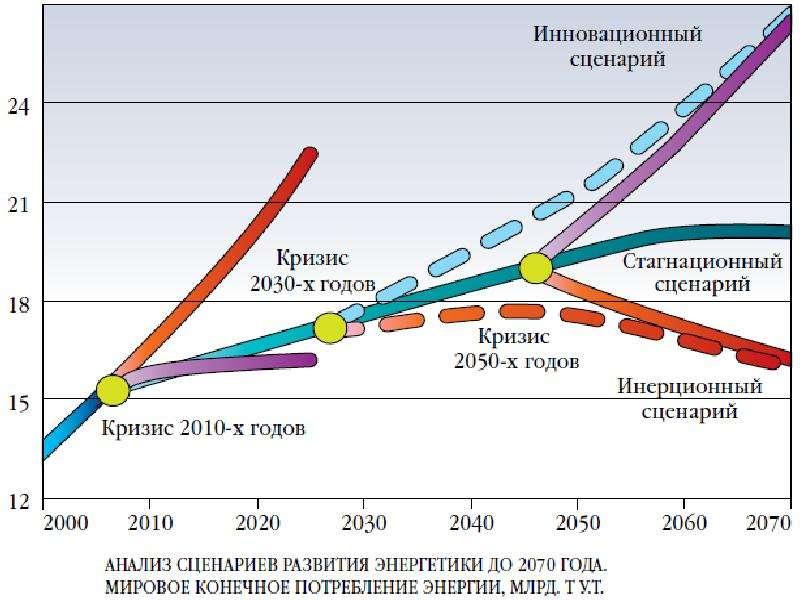 Макроэкономические аспекты международной энергетики, слайд 27