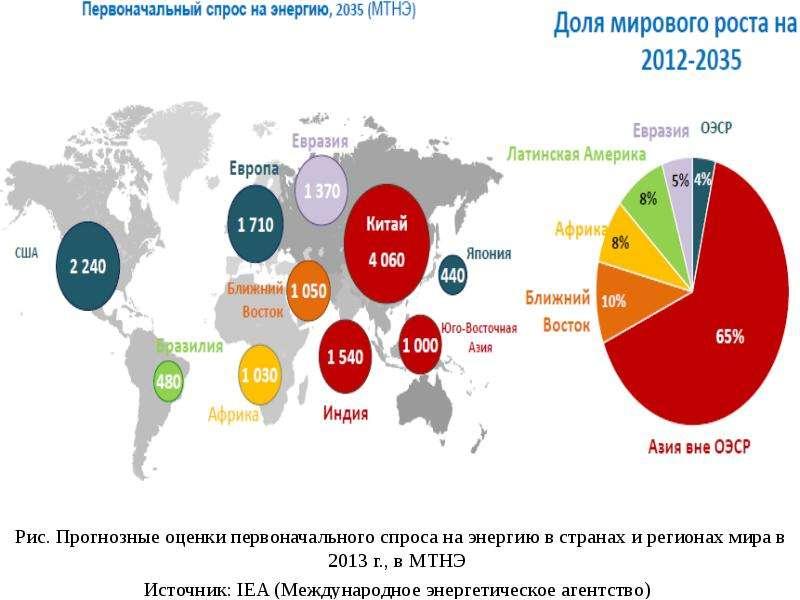 Рис. Прогнозные оценки первоначального спроса на энергию в странах и регионах мира в 2013 г. , в МТН
