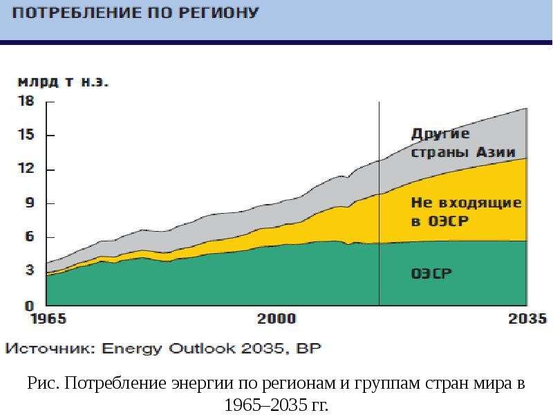 Рис. Потребление энергии по регионам и группам стран мира в 1965–2035 гг.