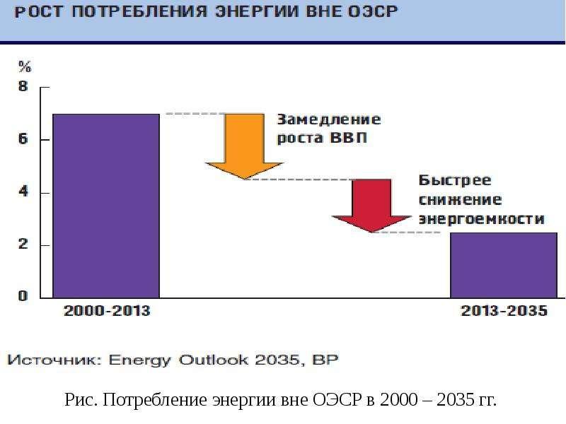 Рис. Потребление энергии вне ОЭСР в 2000 – 2035 гг.