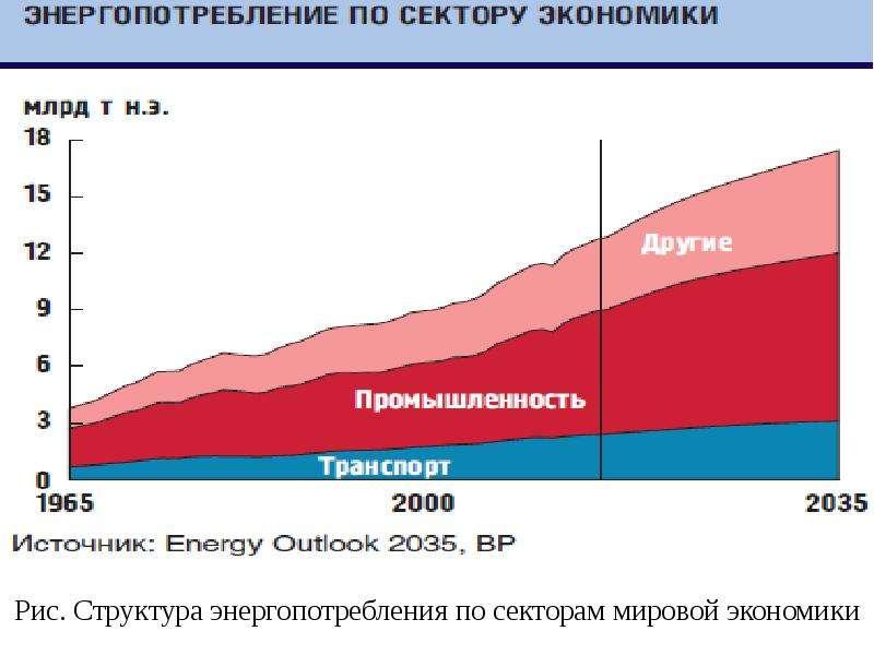 Рис. Структура энергопотребления по секторам мировой экономики
