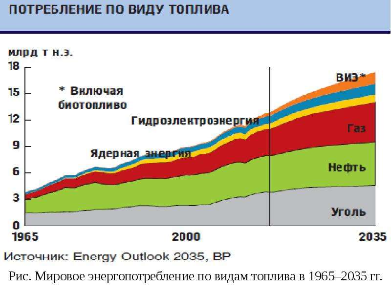 Рис. Мировое энергопотребление по видам топлива в 1965–2035 гг.