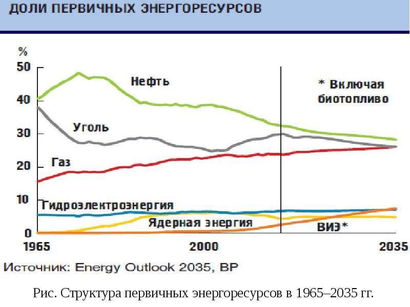 Рис. Структура первичных энергоресурсов в 1965–2035 гг.