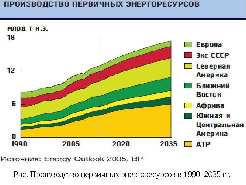 Рис. Производство первичных энергоресурсов в 1990–2035 гг.