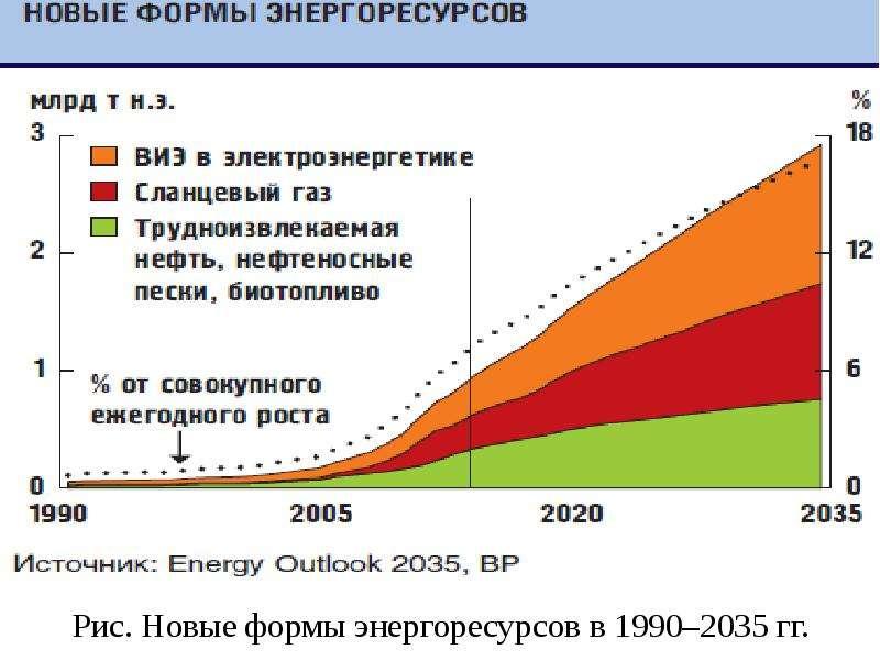 Рис. Новые формы энергоресурсов в 1990–2035 гг.