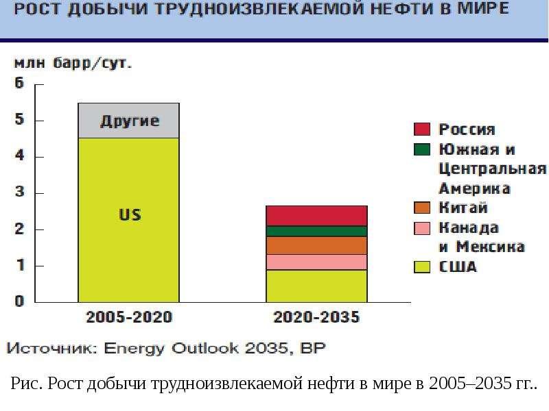 Рис. Рост добычи трудноизвлекаемой нефти в мире в 2005–2035 гг. .
