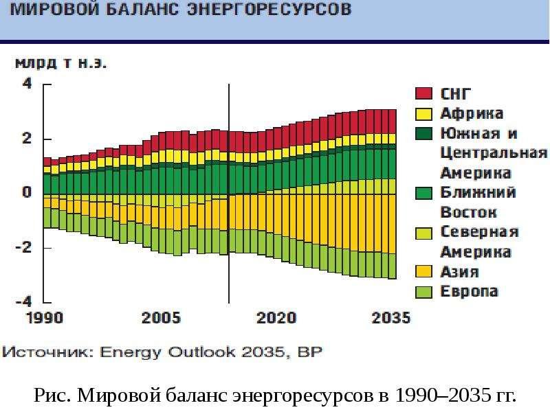 Рис. Мировой баланс энергоресурсов в 1990–2035 гг.