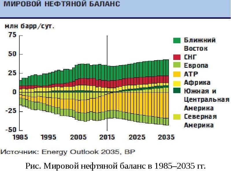 Рис. Мировой нефтяной баланс в 1985–2035 гг.