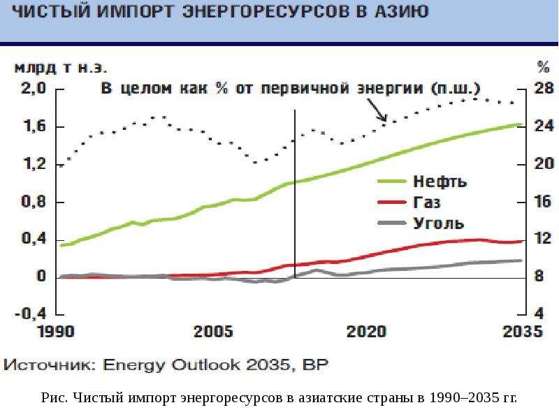 Рис. Чистый импорт энергоресурсов в азиатские страны в 1990–2035 гг.