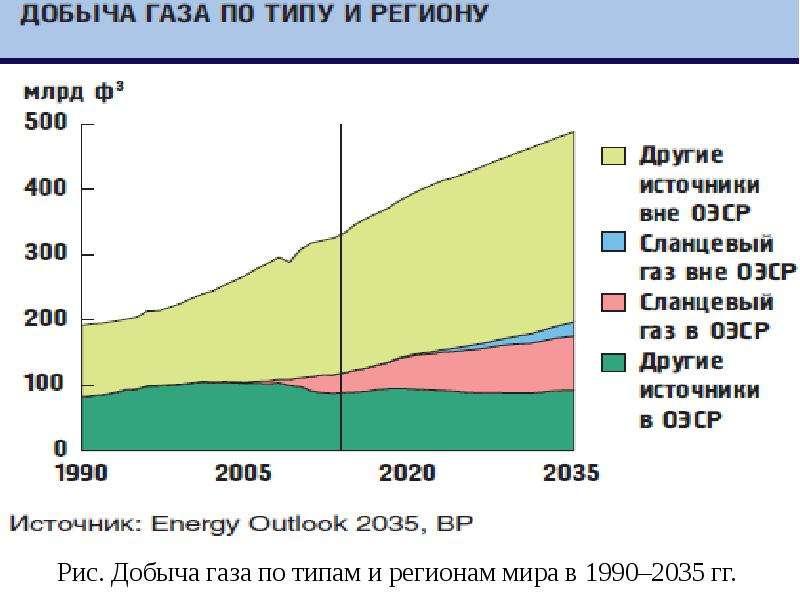 Рис. Добыча газа по типам и регионам мира в 1990–2035 гг.
