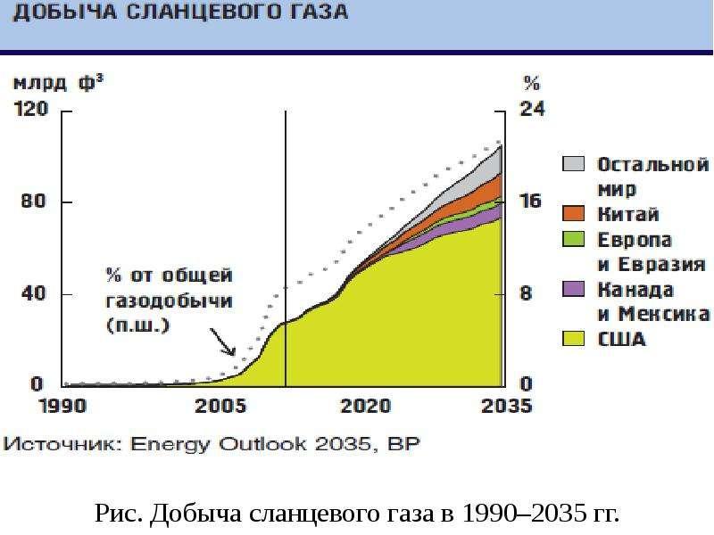 Рис. Добыча сланцевого газа в 1990–2035 гг.