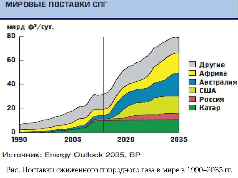 Рис. Поставки сжиженного природного газа в мире в 1990–2035 гг.