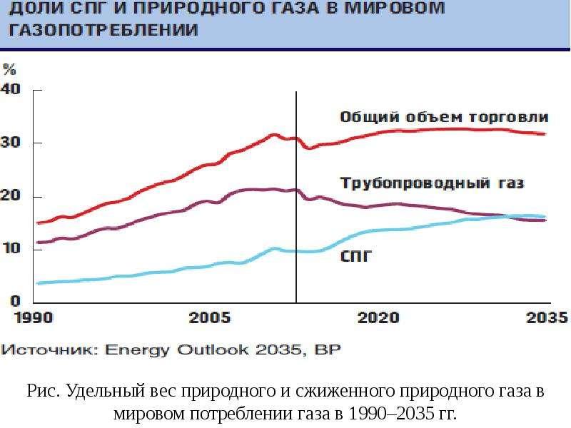 Рис. Удельный вес природного и сжиженного природного газа в мировом потреблении газа в 1990–2035 гг.