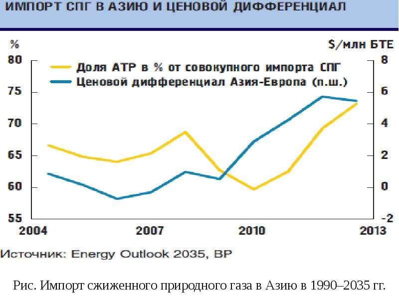 Рис. Импорт сжиженного природного газа в Азию в 1990–2035 гг.