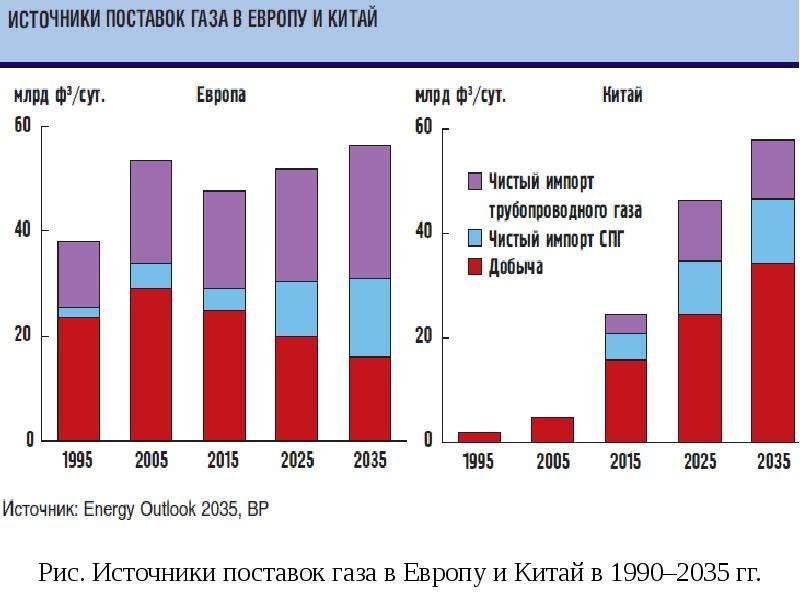 Рис. Источники поставок газа в Европу и Китай в 1990–2035 гг.