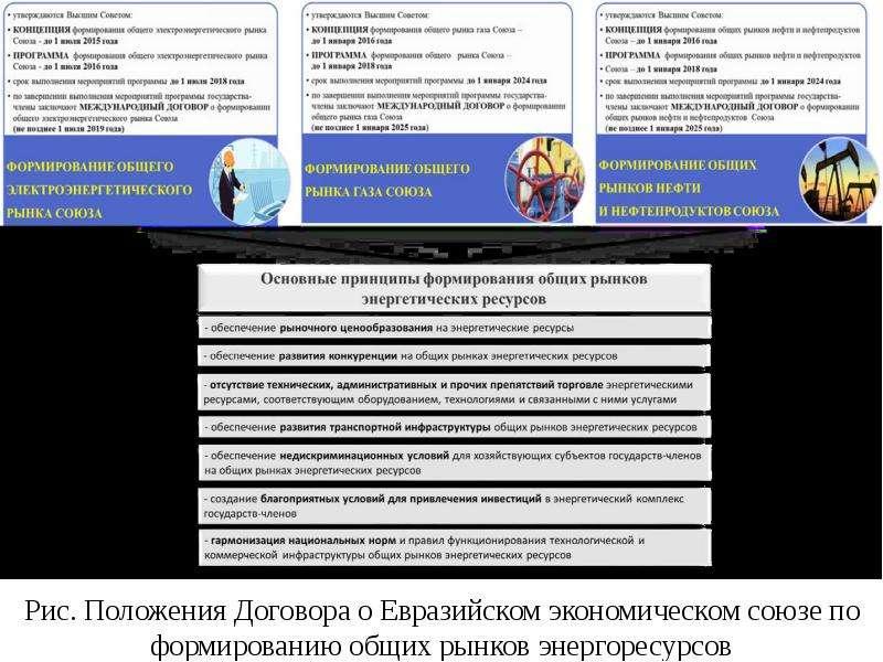 Рис. Положения Договора о Евразийском экономическом союзе по формированию общих рынков энергоресурсо