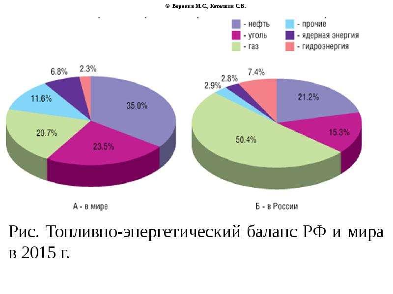 © Воронин М. С. , Котелкин С. В. Рис. Топливно-энергетический баланс РФ и мира в 2015 г.