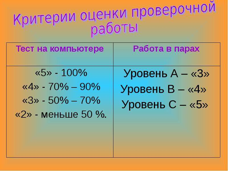 Неполные квадратные уравнения и частные виды полных квадратных уравнений, слайд 12