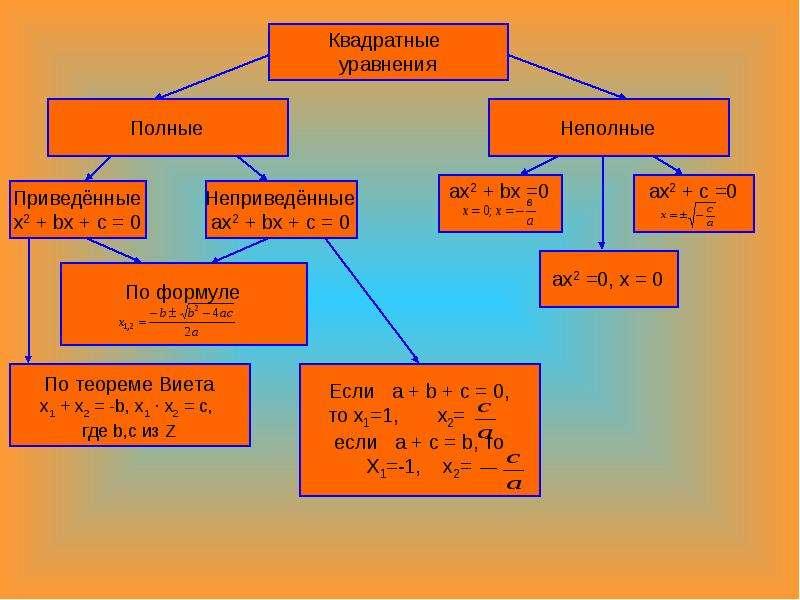Неполные квадратные уравнения и частные виды полных квадратных уравнений, слайд 6