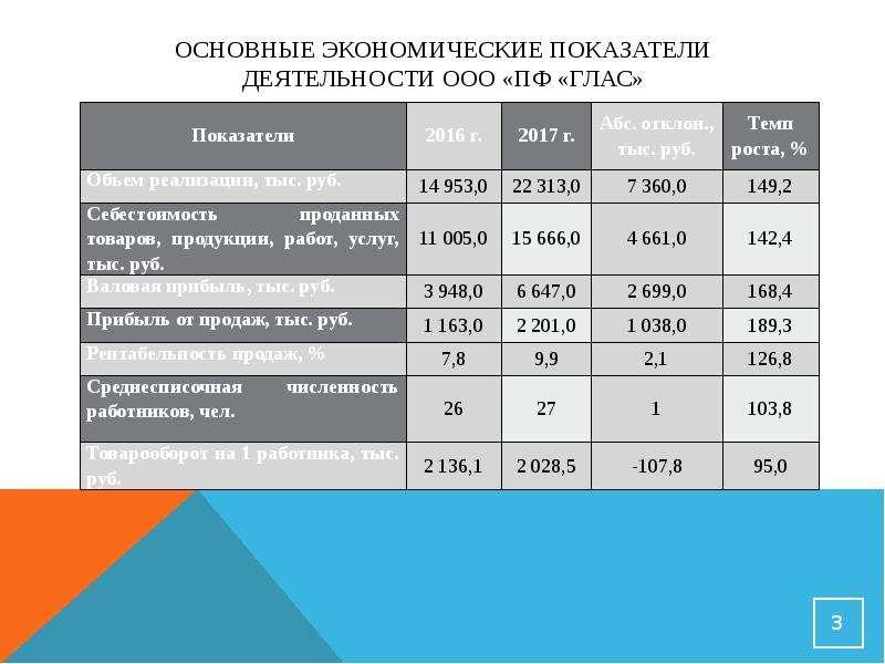 Основные экономические показатели деятельности ООО «ПФ «Глас»