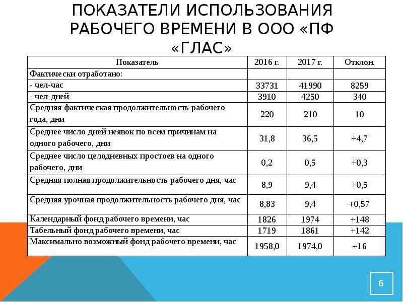Показатели использования рабочего времени в ООО «ПФ «Глас»